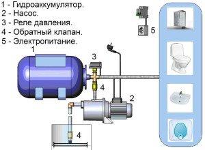 На фото - устройство насосной станции водоснабжения, moyahatka.kiev.ua