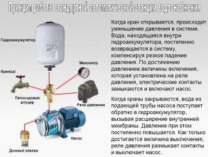 Фото принципа работы насосной станции водоснабжения, pro8odu.ru