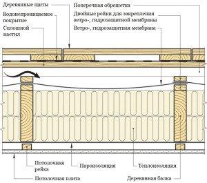 Фото устройства плоской кровли в каркасном строительстве, dom.dacha-dom.ru