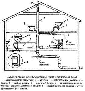 Фото канализационной системы загородного дома, strmnt.com