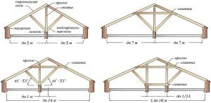 На фото - расчет частей стропильной системы крыши, novakrovlya.ru