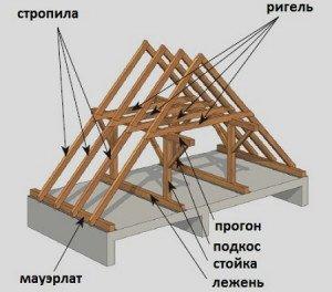Фото установки ригелей стропильной системы крыши, krovlyakryshi.ru