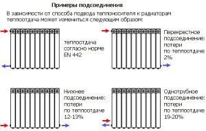 Фото схем подключения алюминиевых радиаторов, santeh-montazh.ru