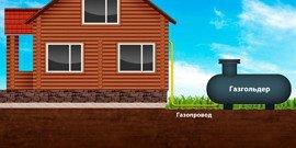 Подключение к газу частного дома – семь кругов ада?