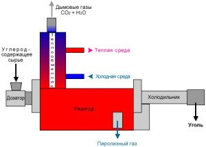 Фото процесса пиролиза, piroliz.narod.ru