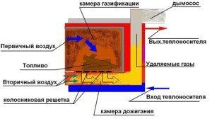 Фото принципа работы пиролизной установки, sdelaikamin.ru