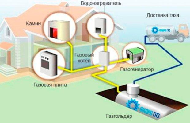 Проектирование газопровода – кому доверить?