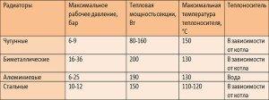 Фото таблицы теплоотдачи радиаторов отопления, budmaydan.com