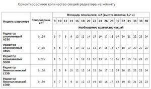Фото расчета количества секций радиаторов отопления, all-for-teplo.ru
