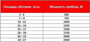 На фото - мощность радиаторов отопления для различной площади помещений, uchebnik-santehnika.ru