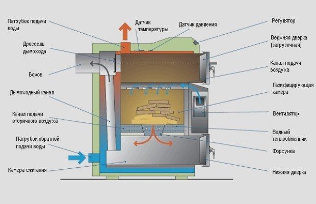 Пиролизные котлы – получаем газ из дров фото