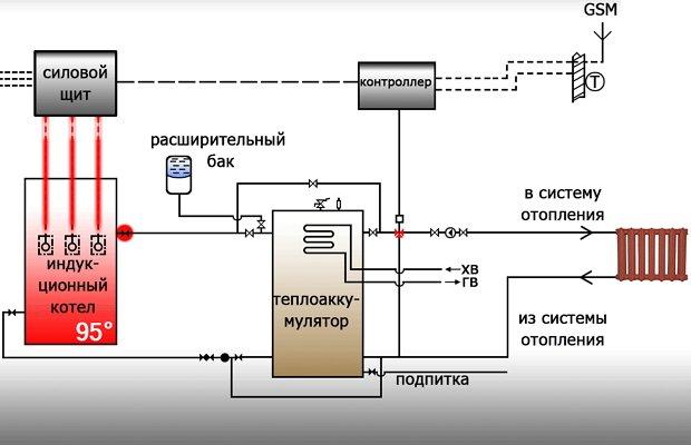 Работа индукционного котла отопления