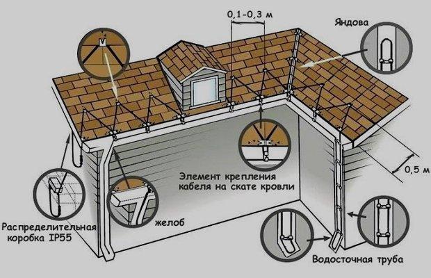 Схема монтажа системы электрообогрева водостоков
