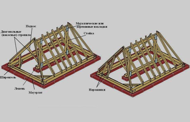 Как обустроить полувальмовую крышу? фото