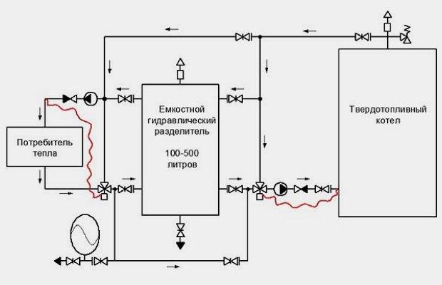 Фото схемы подключения твердотопливных котлов