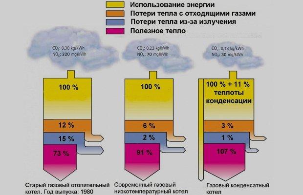 Мощность газового котла