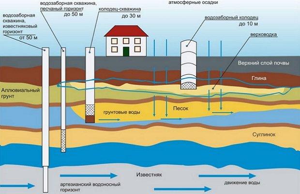 Топографическая карта со схемой залегания водоносных пластов