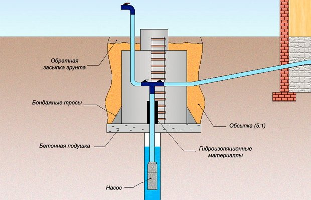 Кессон для подключения в скважине насоса