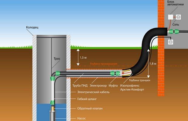 Автономное водоснабжение из колодца