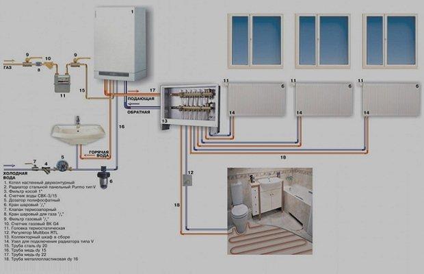 Коллекторная система обогрева – отличный вариант для частного дома