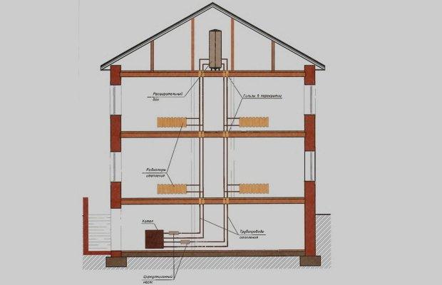 Разнообразие вариантов обогрева двухэтажных частных жилищ фото
