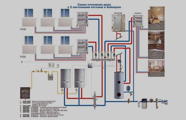 Идеальный вариант обогрева жилья – система с двумя трубопроводами фото