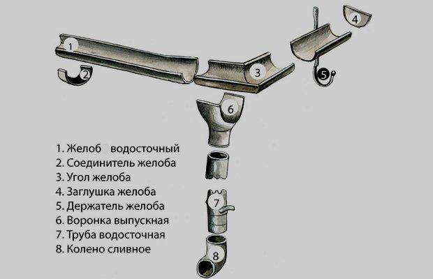 Элементы оцинкованной водосточной системы