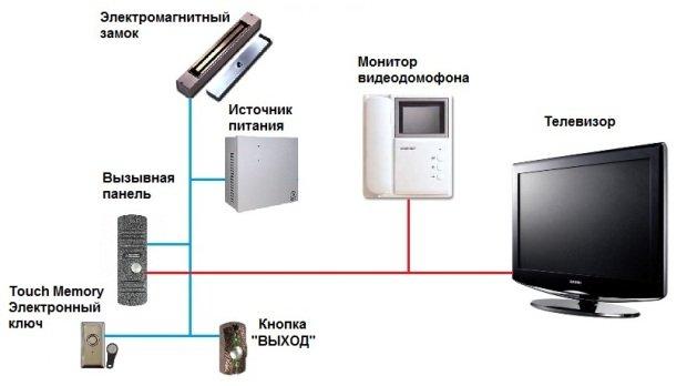 Составные части видеодомофона