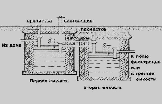 Схема функционирования канализационной системы