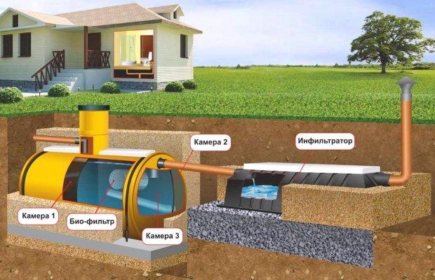 Схема септика для частного дома