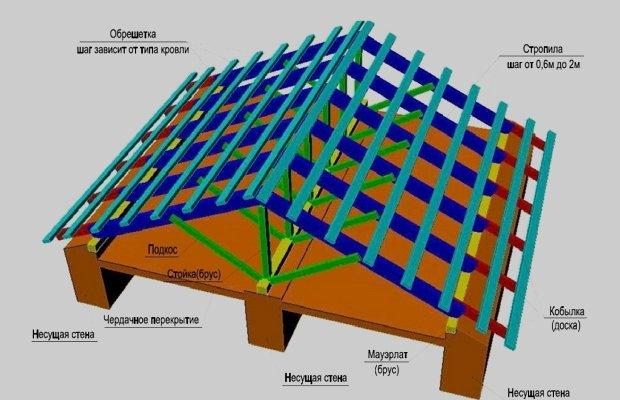 Односкатная и двухскатная крыша – какую строить?