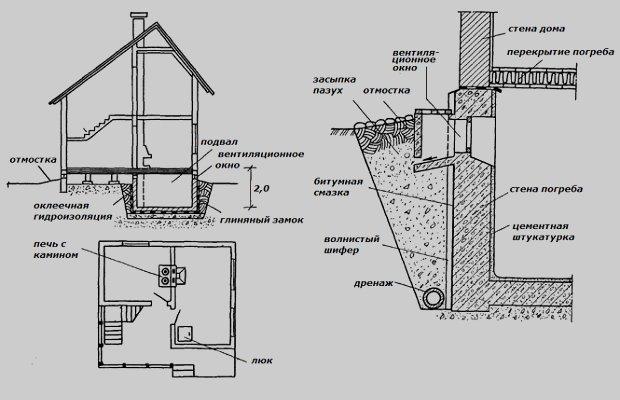 Фундамент гидроизоляция точечный