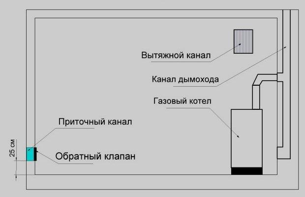 Требования к вентиляции в котельной