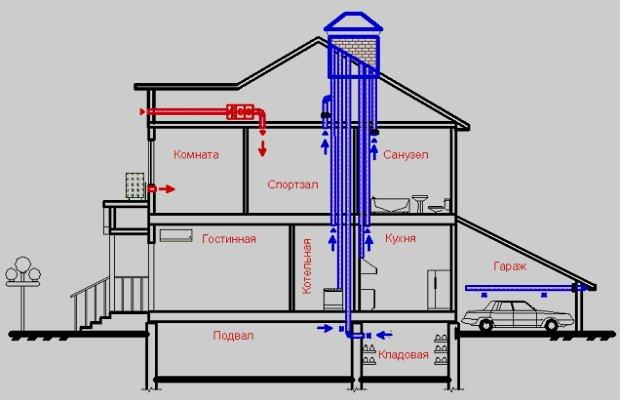 Коротко об естественных и принудительных вентиляционных системах