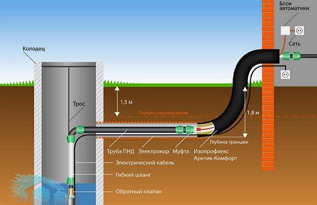 Обогрев кабелем – утепление по-современному методу
