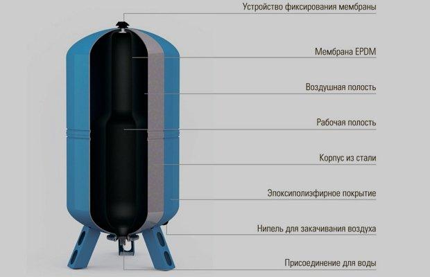 Как устроен и как работает гидробак – простая и эффективная конструкция