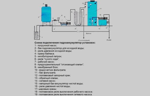 Схемы подключения гидробака к системам водоснабжения