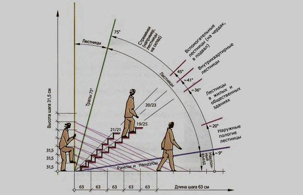 Основные размеры лестничных сооружений – займемся вычислениями