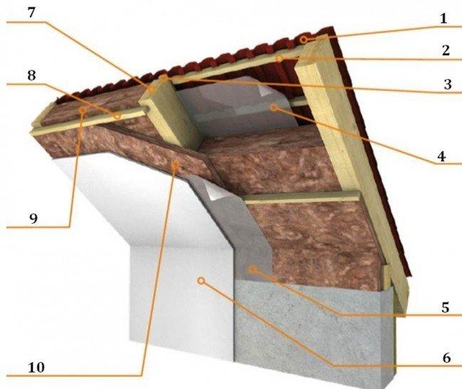 Схема устройства стропильной системы с утеплением и отделкой мансарды под покрытие кровли из профлиста