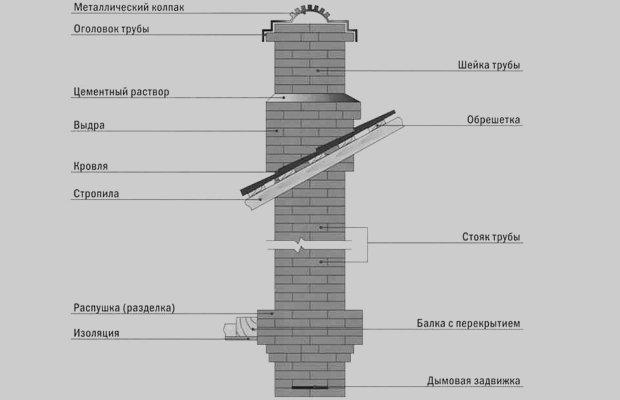 Из каких частей состоит кирпичный дымоход – необычные названия