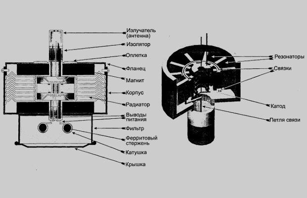Как устроена микроволновка – основные детали и узлы