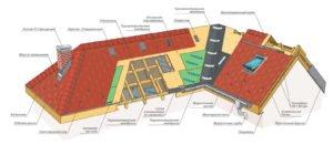 Схема правильного монтажа крыши
