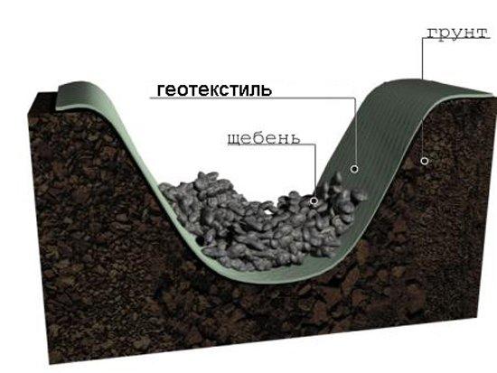 Открытая канава с геотекстилем и щебнем