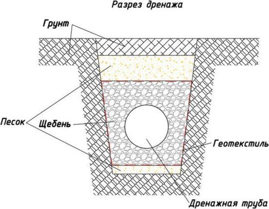 Схема глубинного дренажа