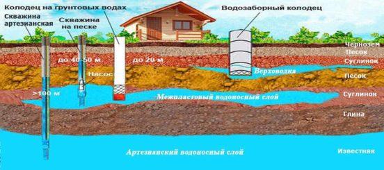 Схема грунтовых вод на участке