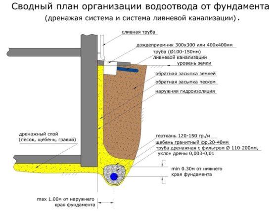 Сочетание глубинного и поверхностного дренажей