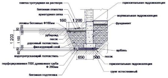 Глубина укладки дренажных труб