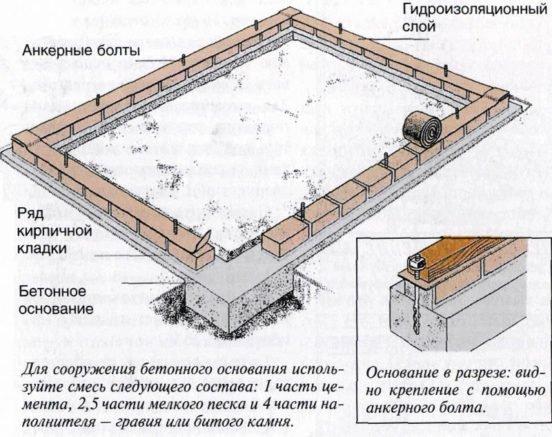 Схема кирпичного фундамента теплицы