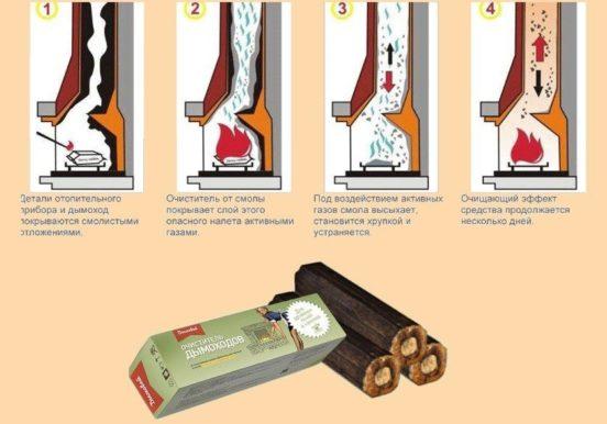 Схема действия химических средств для очистки дымохода