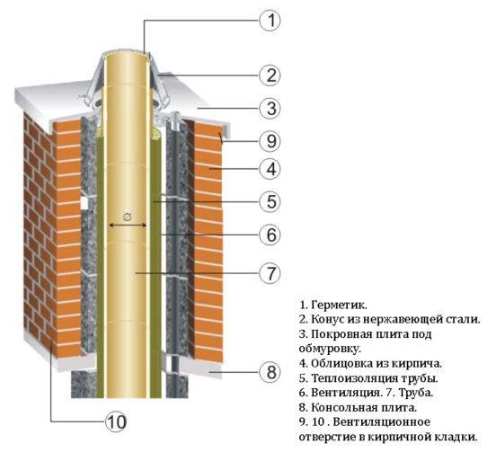 Схема кирпичного дымохода после гильзования